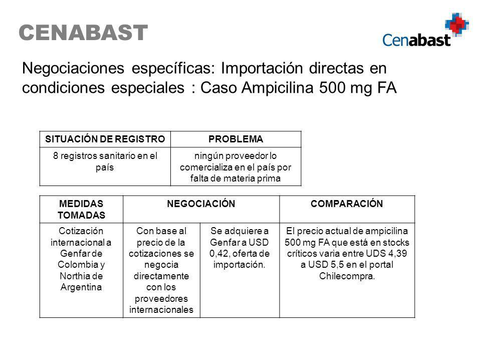 CENABAST Negociaciones específicas: Importación directas en condiciones especiales : Caso Ampicilina 500 mg FA.