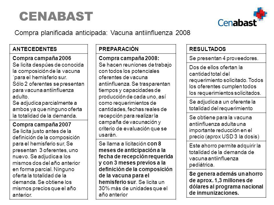 CENABAST Compra planificada anticipada: Vacuna antiinfluenza 2008