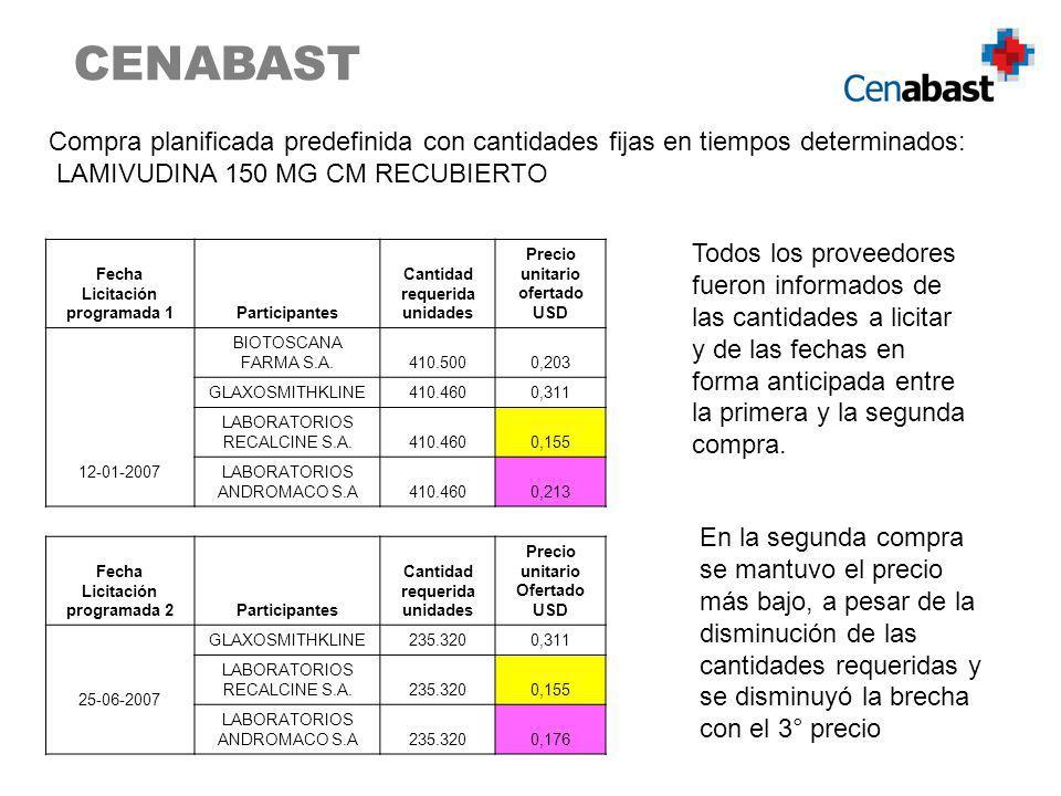 CENABAST Compra planificada predefinida con cantidades fijas en tiempos determinados: LAMIVUDINA 150 MG CM RECUBIERTO.
