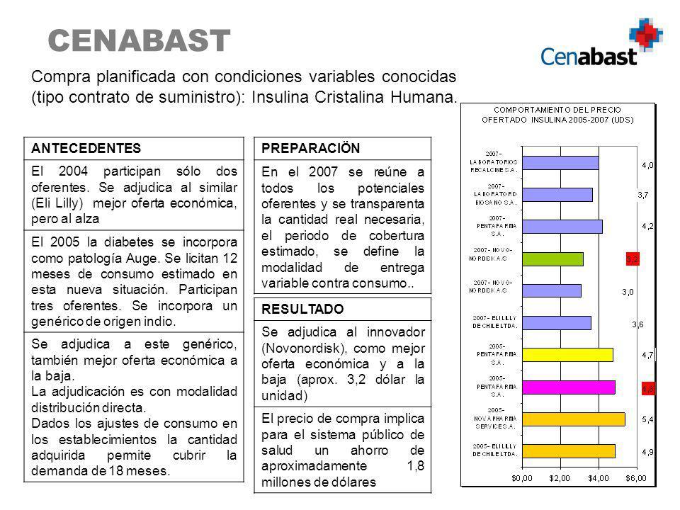CENABAST Compra planificada con condiciones variables conocidas (tipo contrato de suministro): Insulina Cristalina Humana.