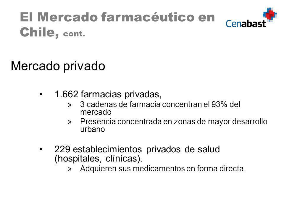 El Mercado farmacéutico en Chile, cont.