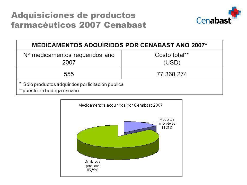 MEDICAMENTOS ADQUIRIDOS POR CENABAST AÑO 2007*