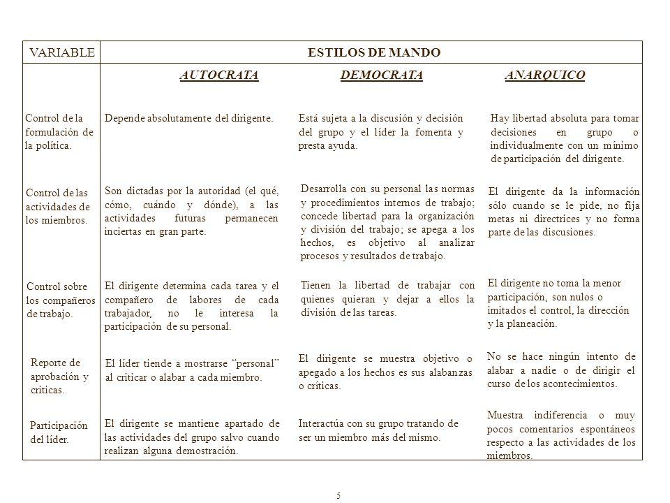 ESTILOS DE MANDO DEMOCRATA
