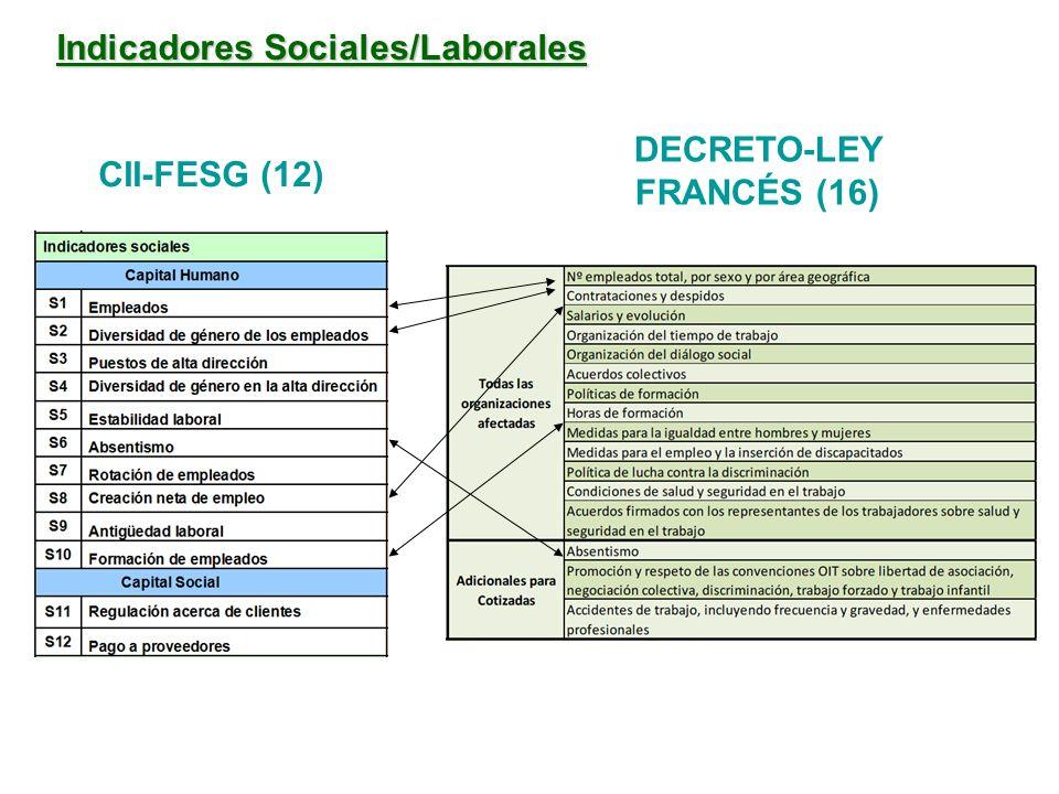 Indicadores Sociales/Laborales