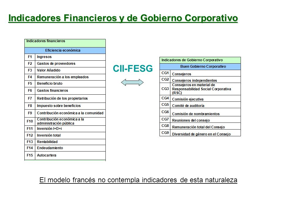 Indicadores Financieros y de Gobierno Corporativo