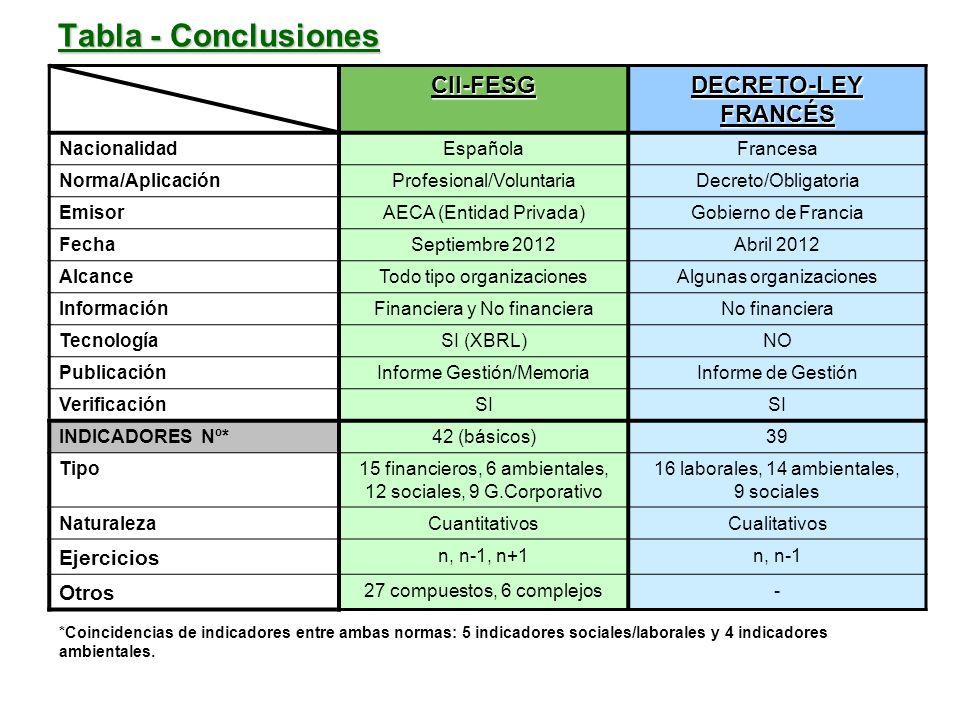 Tabla - Conclusiones CII-FESG DECRETO-LEY FRANCÉS Ejercicios Otros