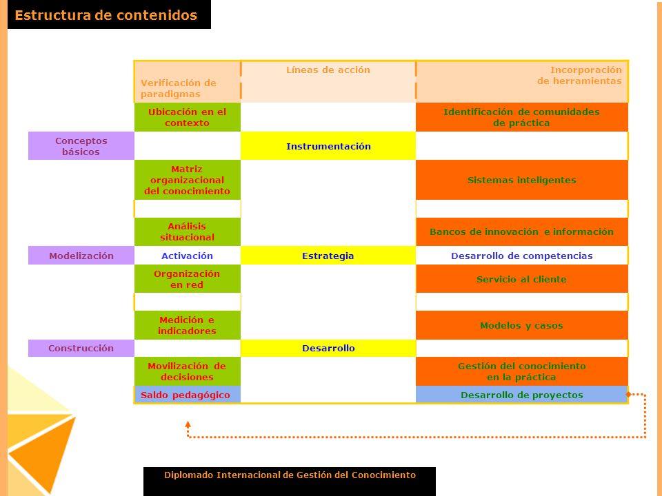 Estructura de contenidos