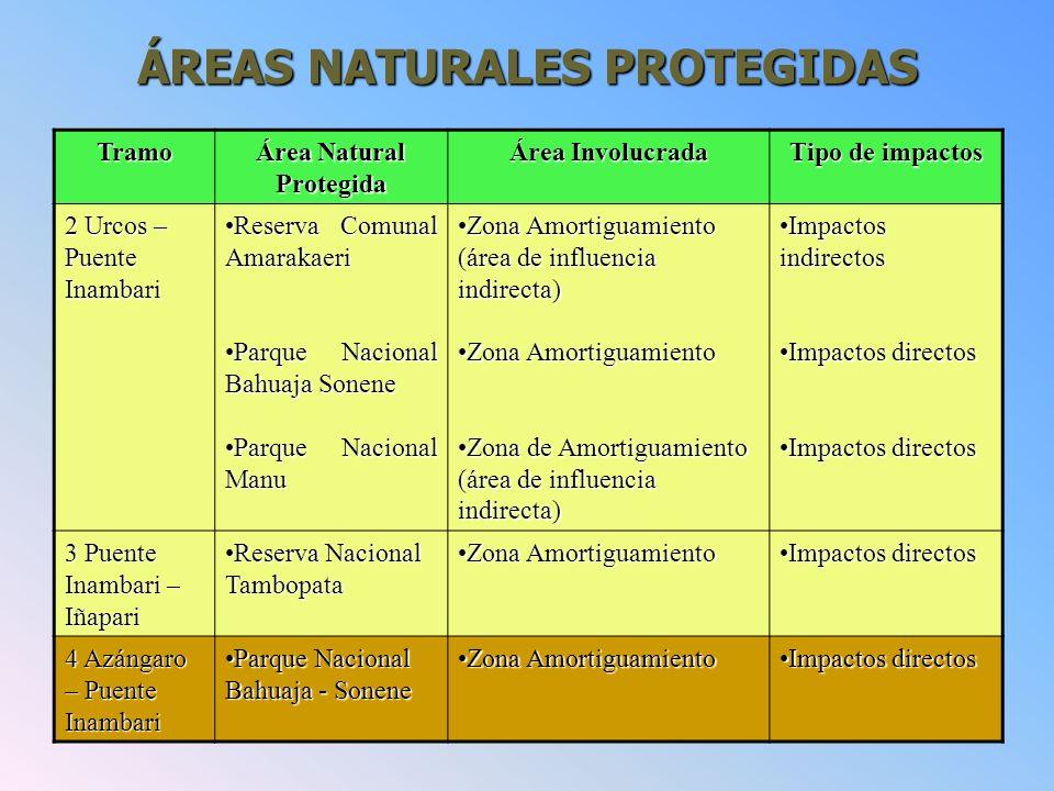 ÁREAS NATURALES PROTEGIDAS Área Natural Protegida