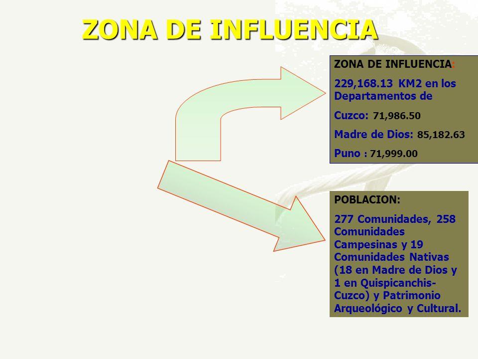 ZONA DE INFLUENCIA ZONA DE INFLUENCIA: