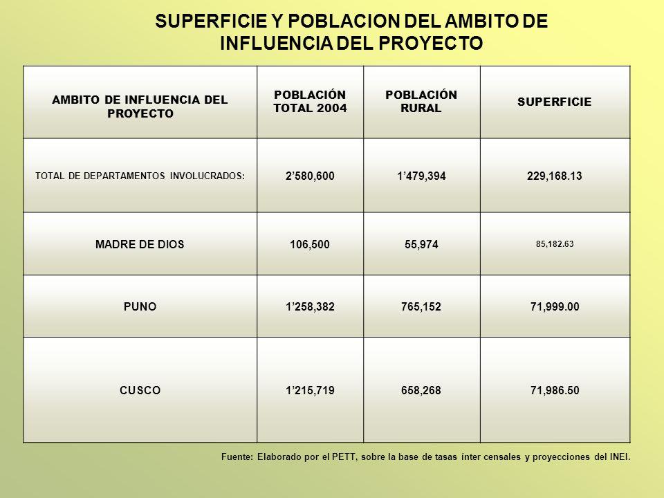 SUPERFICIE Y POBLACION DEL AMBITO DE INFLUENCIA DEL PROYECTO