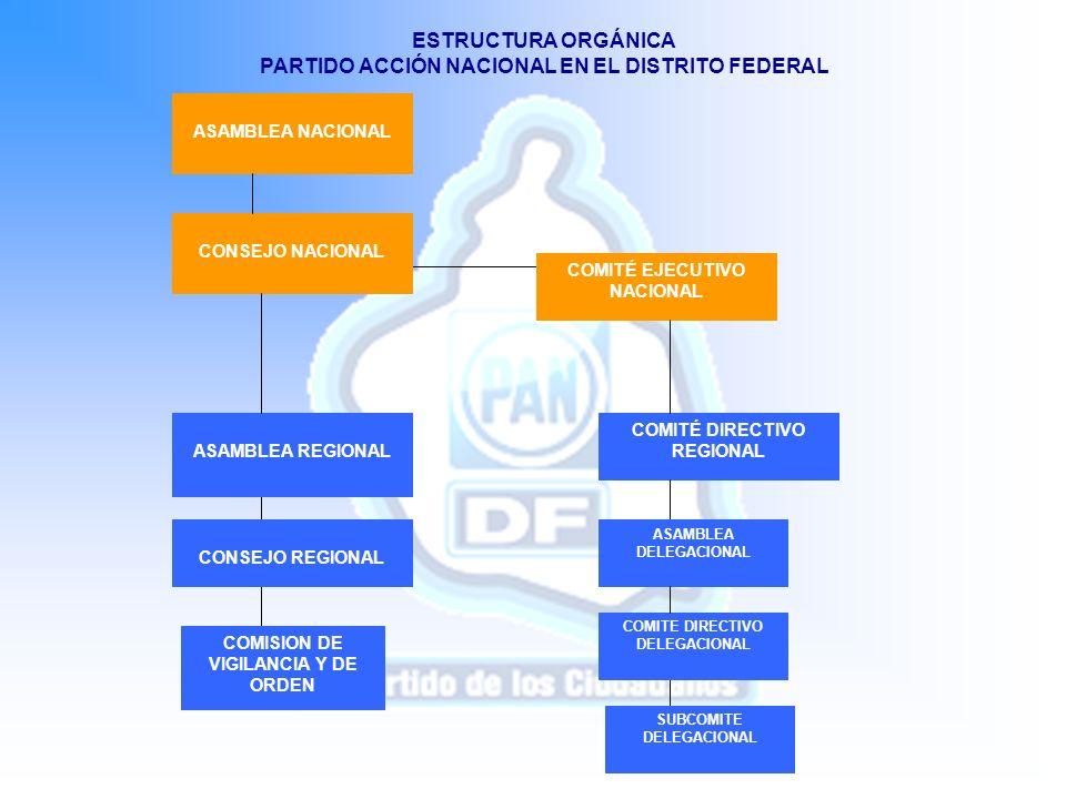PARTIDO ACCIÓN NACIONAL EN EL DISTRITO FEDERAL