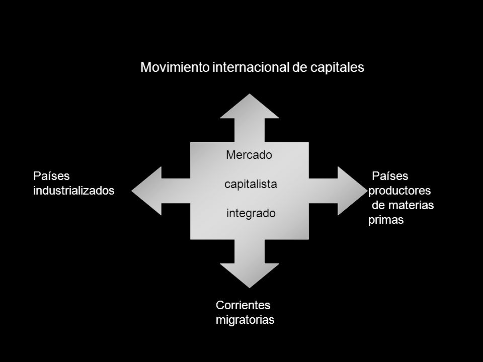 Movimiento internacional de capitales