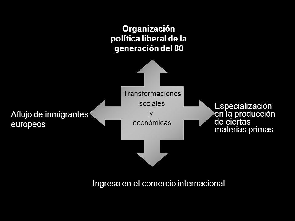 Organización política liberal de la generación del 80