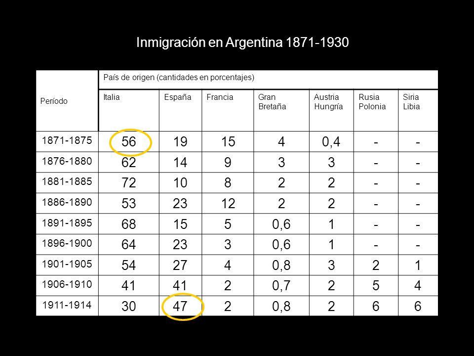 Inmigración en Argentina 1871-1930