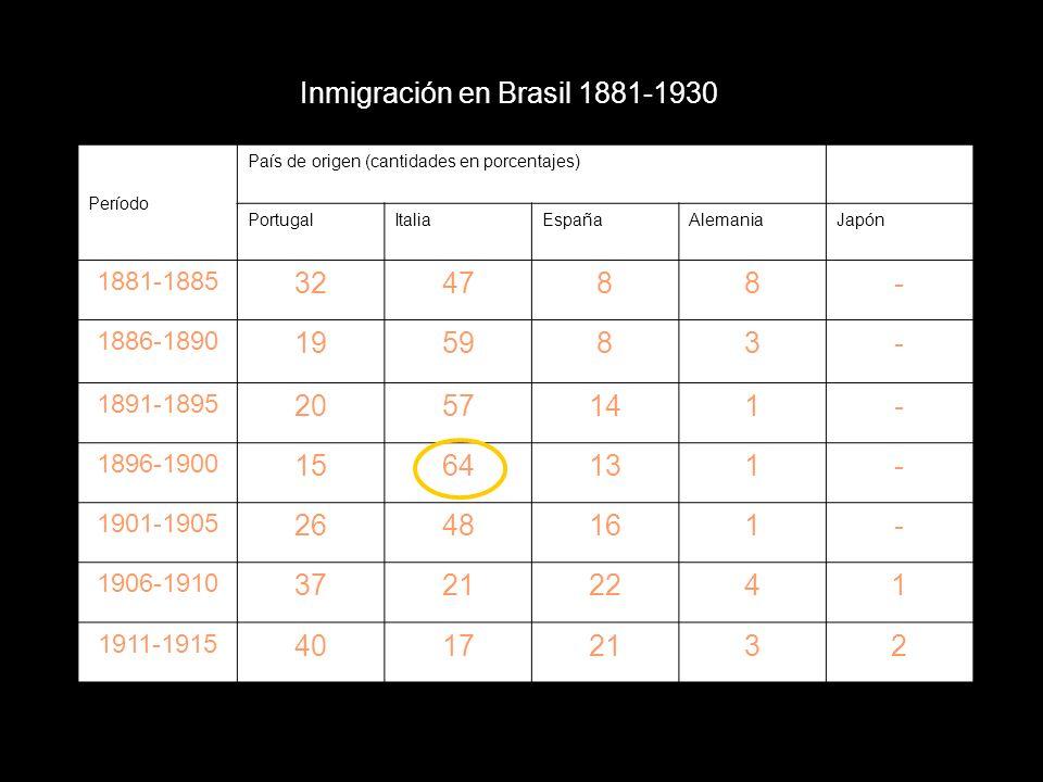 Inmigración en Brasil 1881-1930