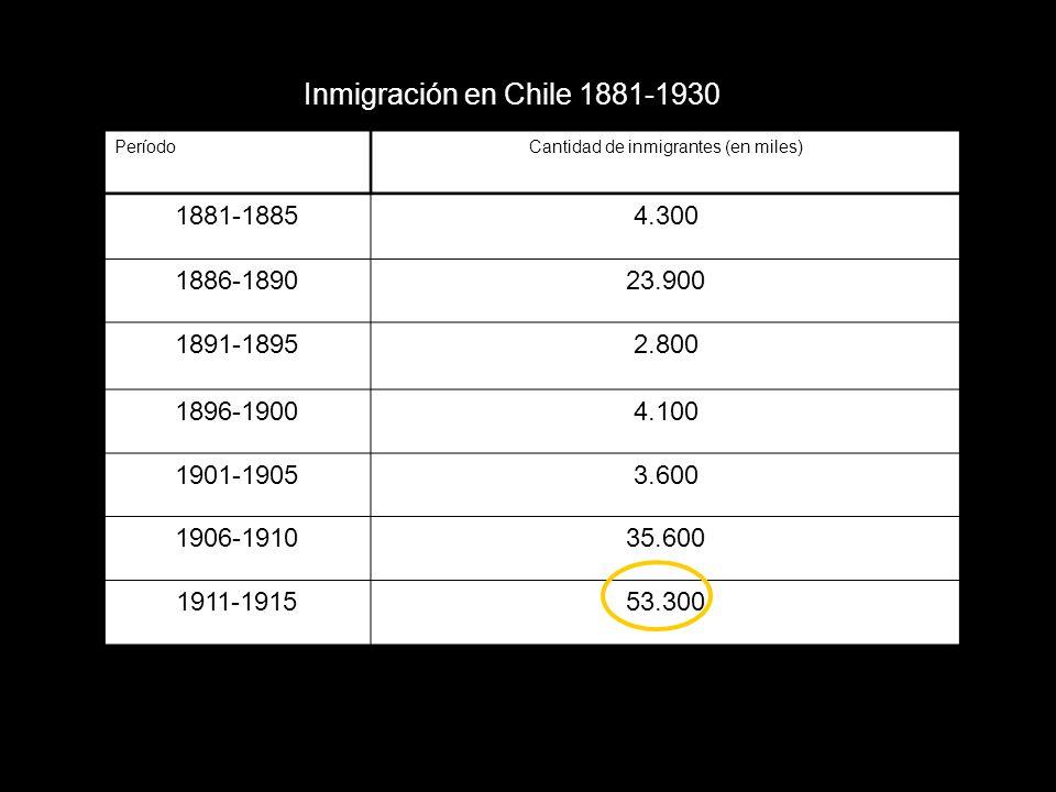 Cantidad de inmigrantes (en miles)