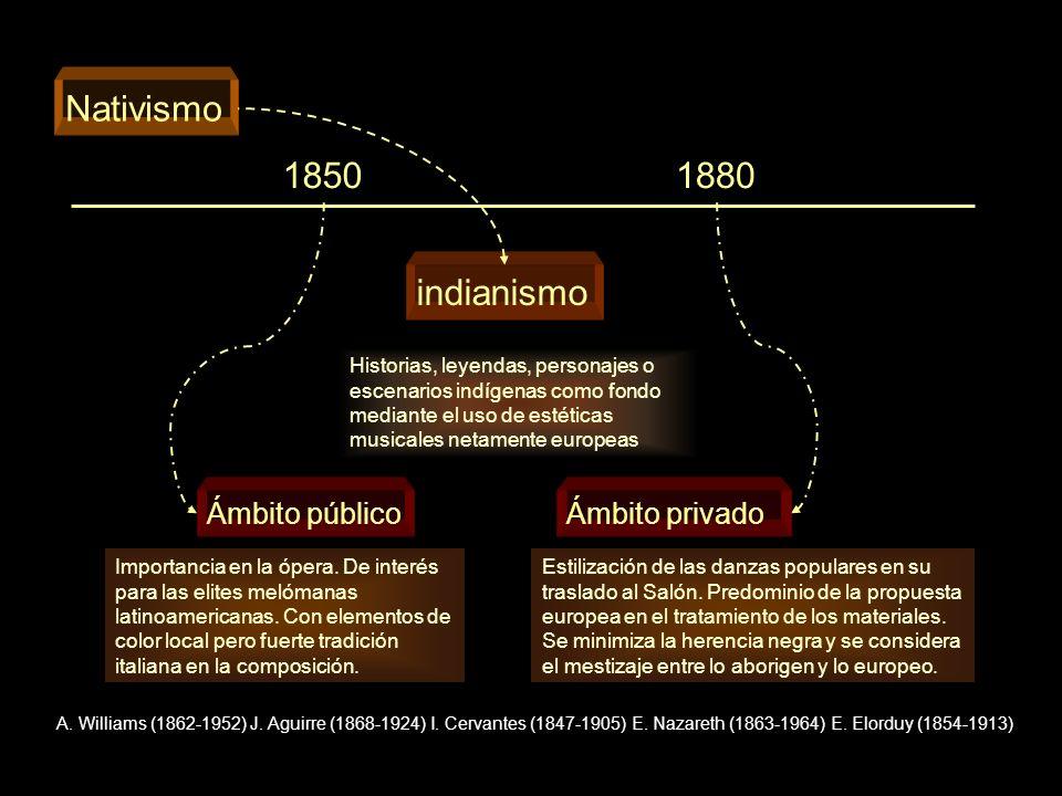 Nativismo 1850 1880 indianismo Ámbito público Ámbito privado