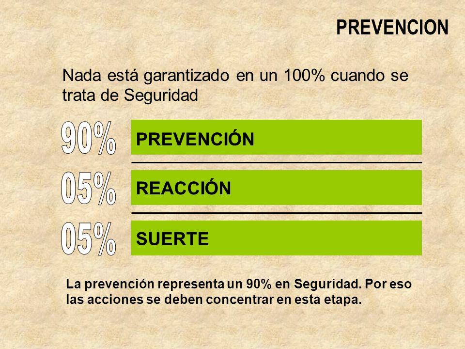 90% 05% 05% PREVENCION PREVENCIÓN REACCIÓN SUERTE