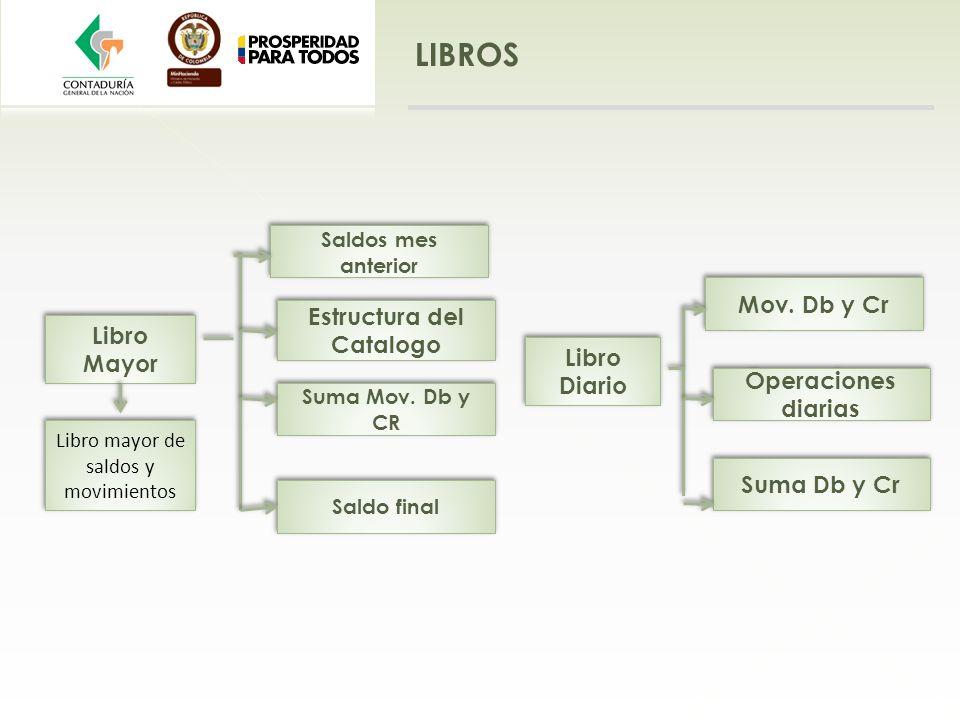 Estructura del Catalogo