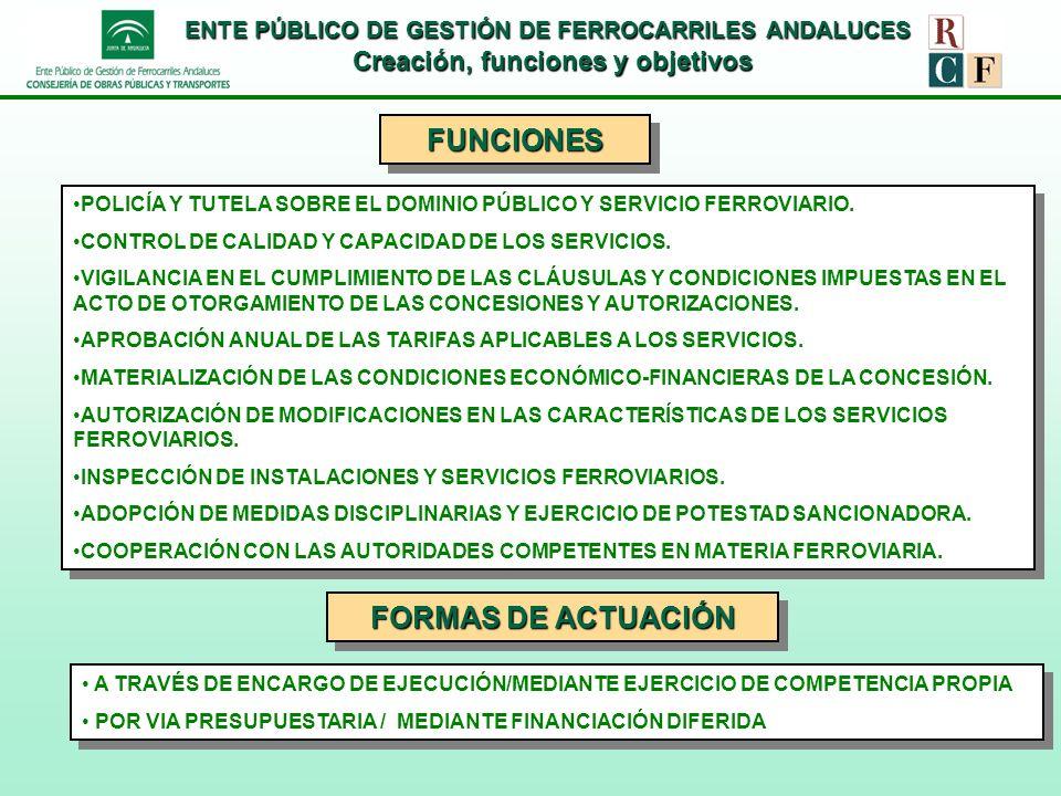 FUNCIONES FORMAS DE ACTUACIÓN