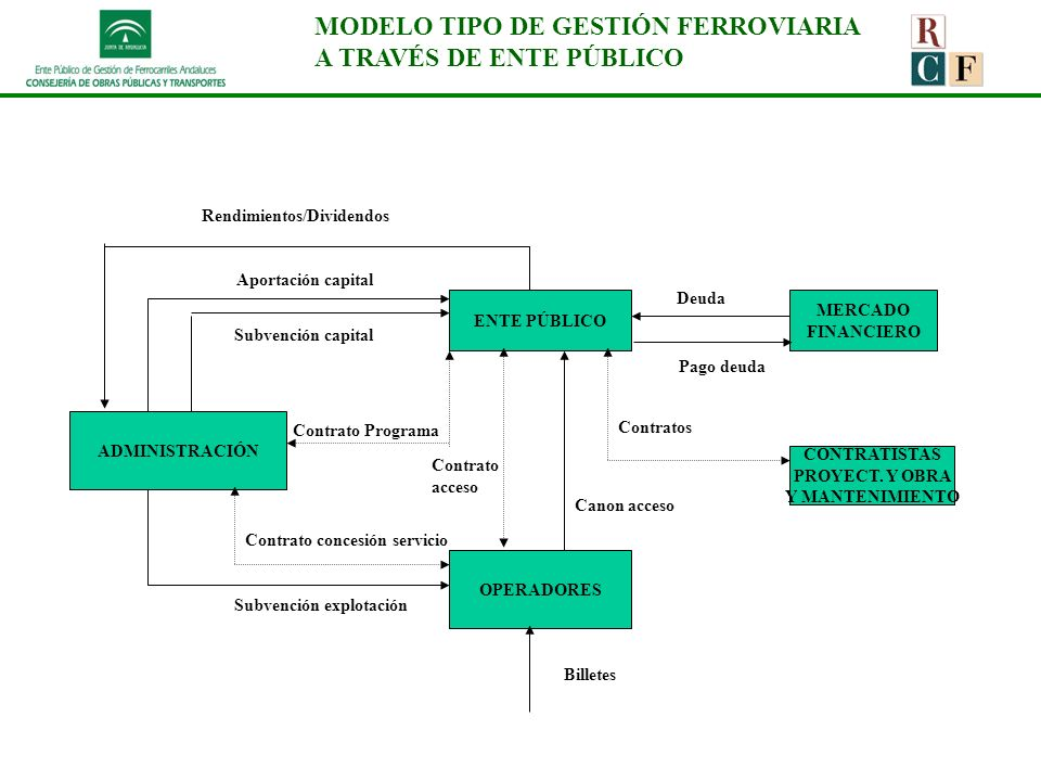 MODELO TIPO DE GESTIÓN FERROVIARIA A TRAVÉS DE ENTE PÚBLICO