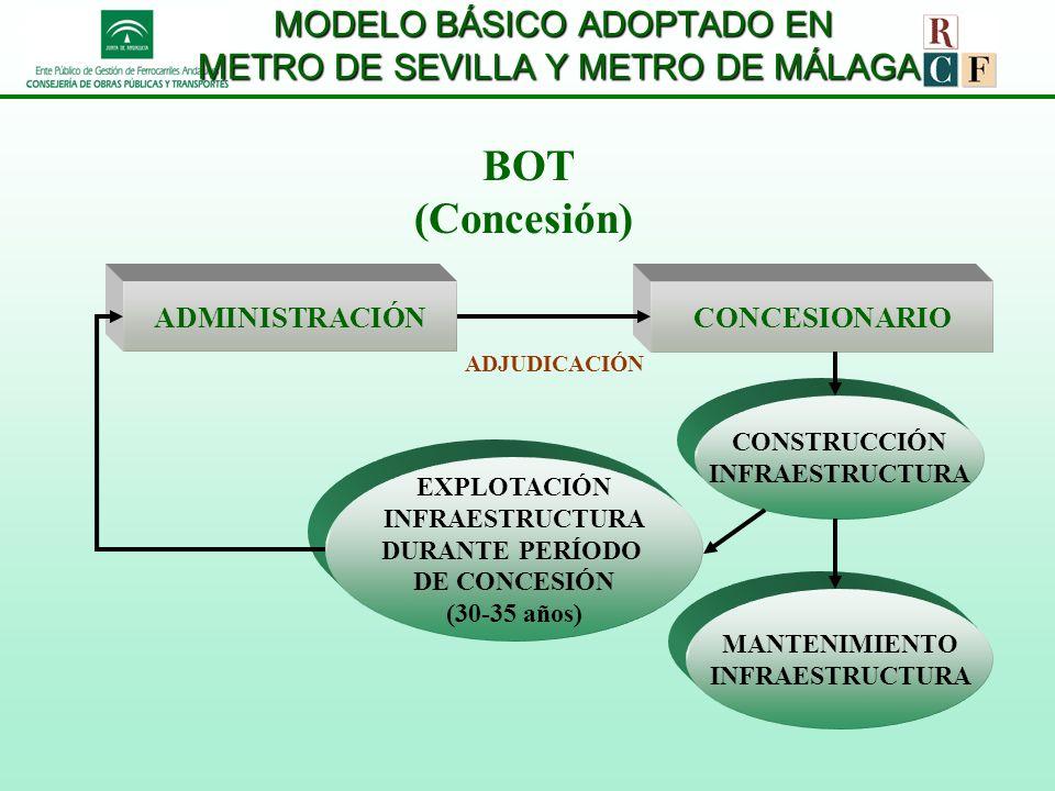 MODELO BÁSICO ADOPTADO EN METRO DE SEVILLA Y METRO DE MÁLAGA
