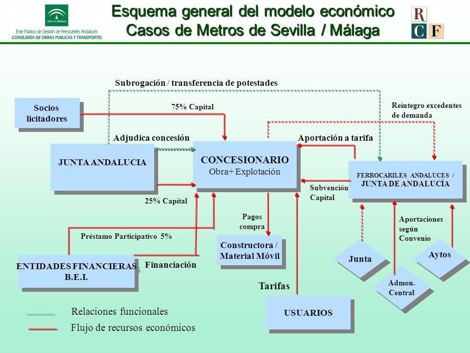 Esquema general del modelo económico Casos de Metros de Sevilla / Málaga