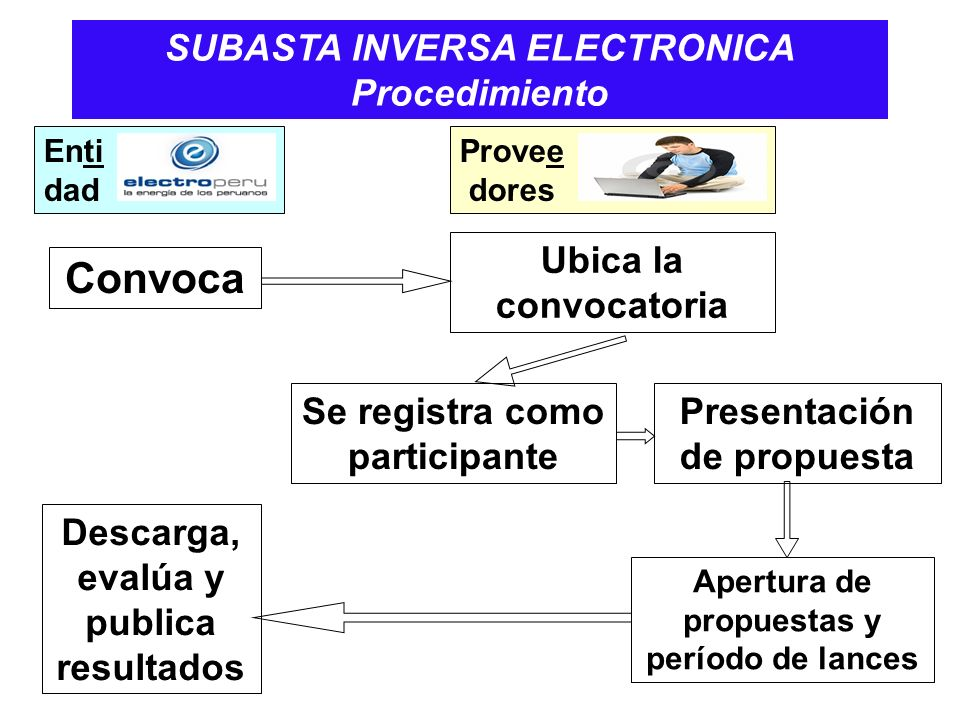 Convoca SUBASTA INVERSA ELECTRONICA Procedimiento