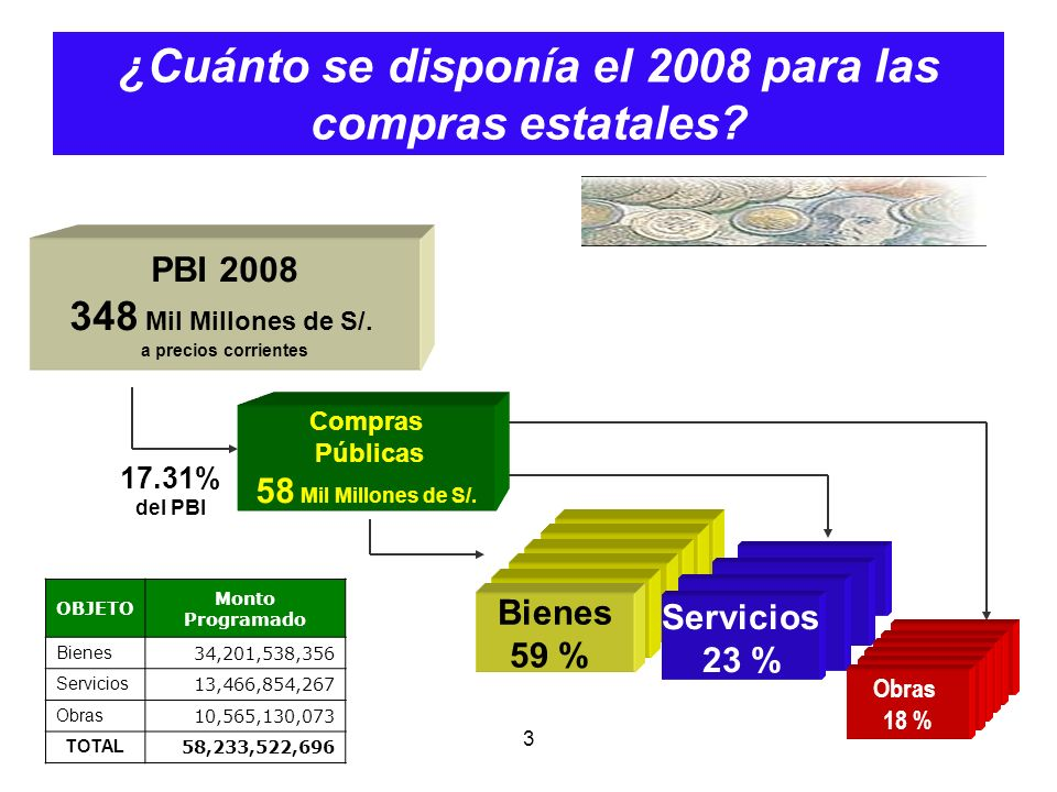 ¿Cuánto se disponía el 2008 para las compras estatales