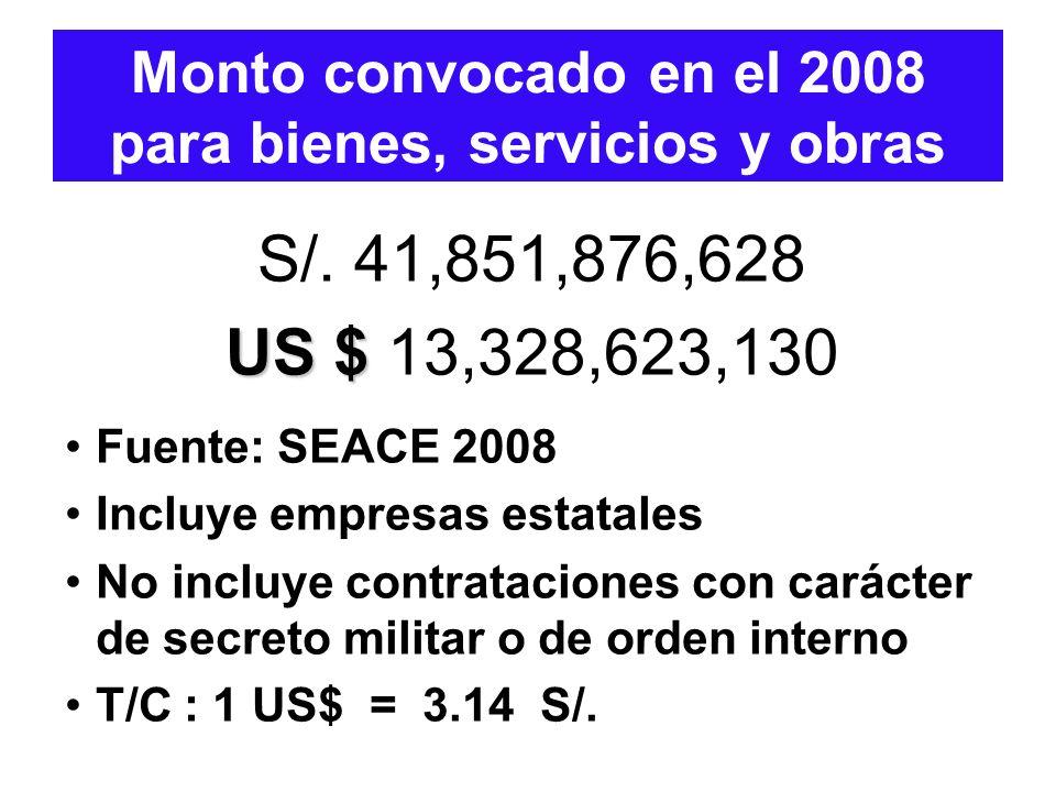 Monto convocado en el 2008 para bienes, servicios y obras