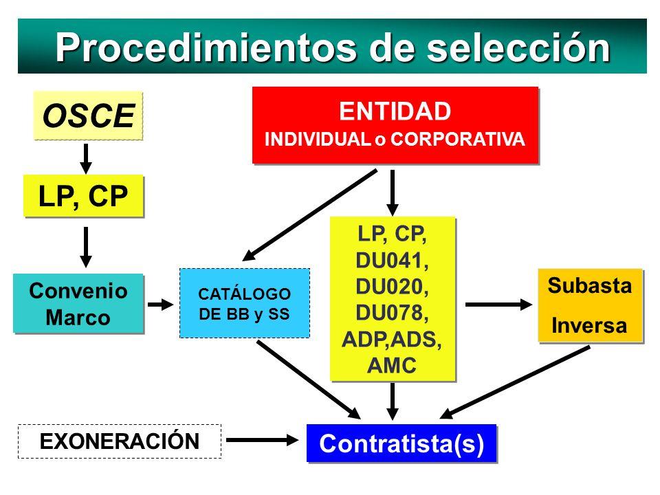 Procedimientos de selección INDIVIDUAL o CORPORATIVA