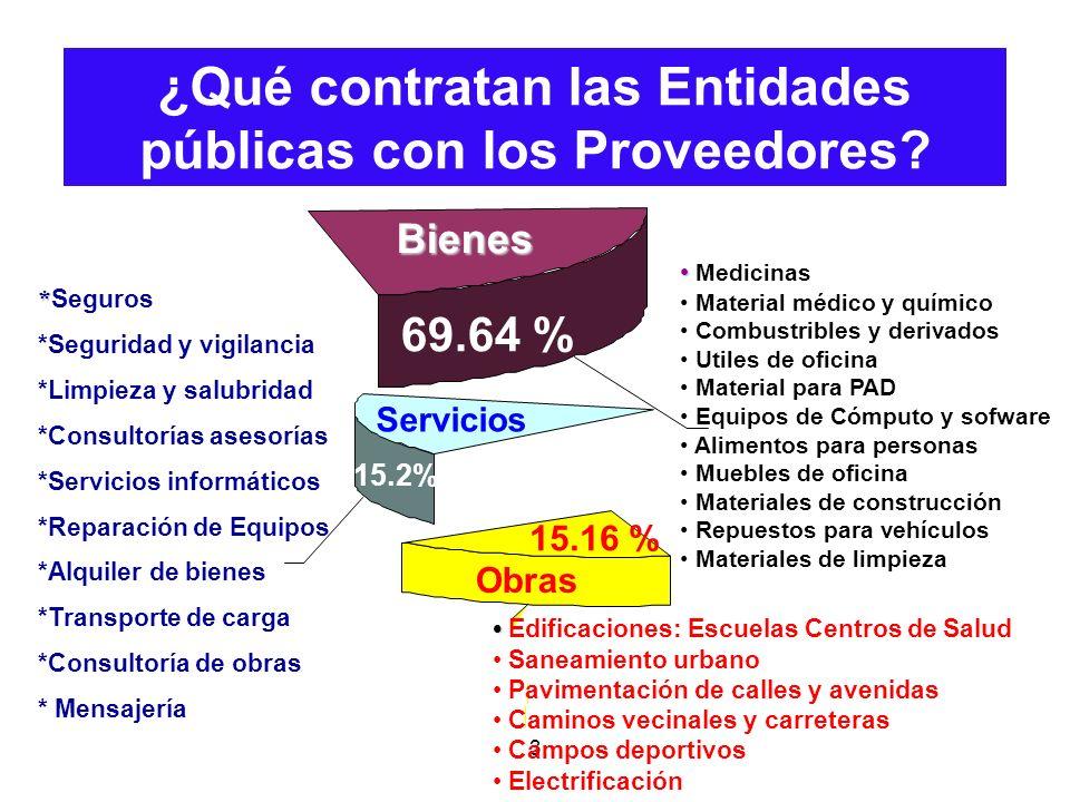 ¿Qué contratan las Entidades públicas con los Proveedores