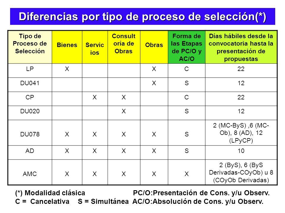 Diferencias por tipo de proceso de selección(*)