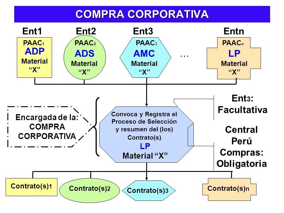COMPRA CORPORATIVA Ent1 Ent2 Ent3 Entn ADP ADS AMC … LP Ent3: