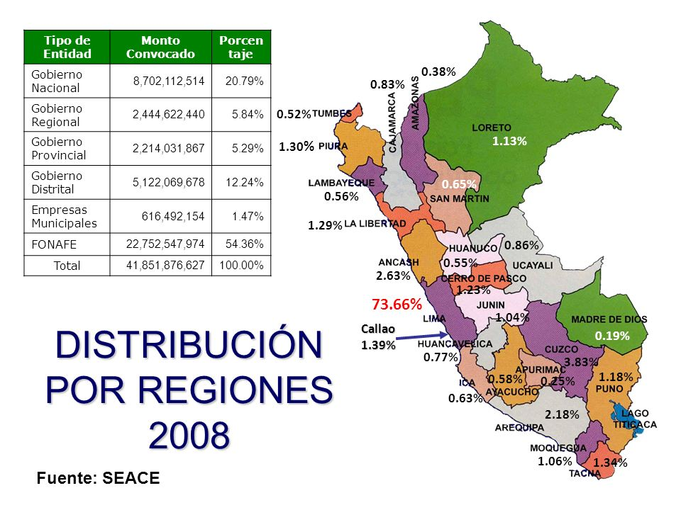 DISTRIBUCIÓN POR REGIONES 2008
