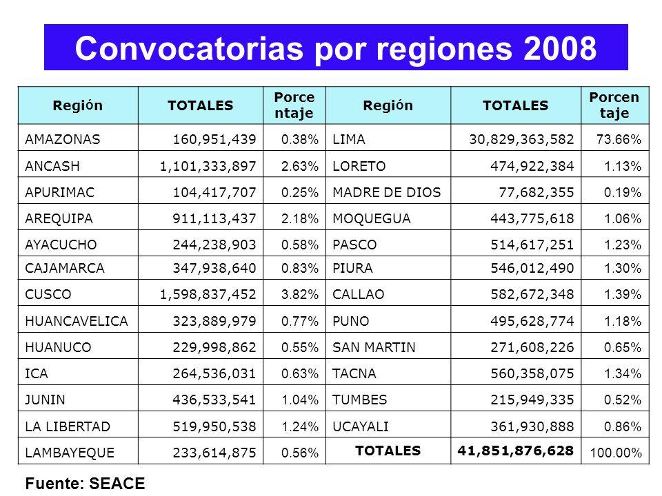 Convocatorias por regiones 2008