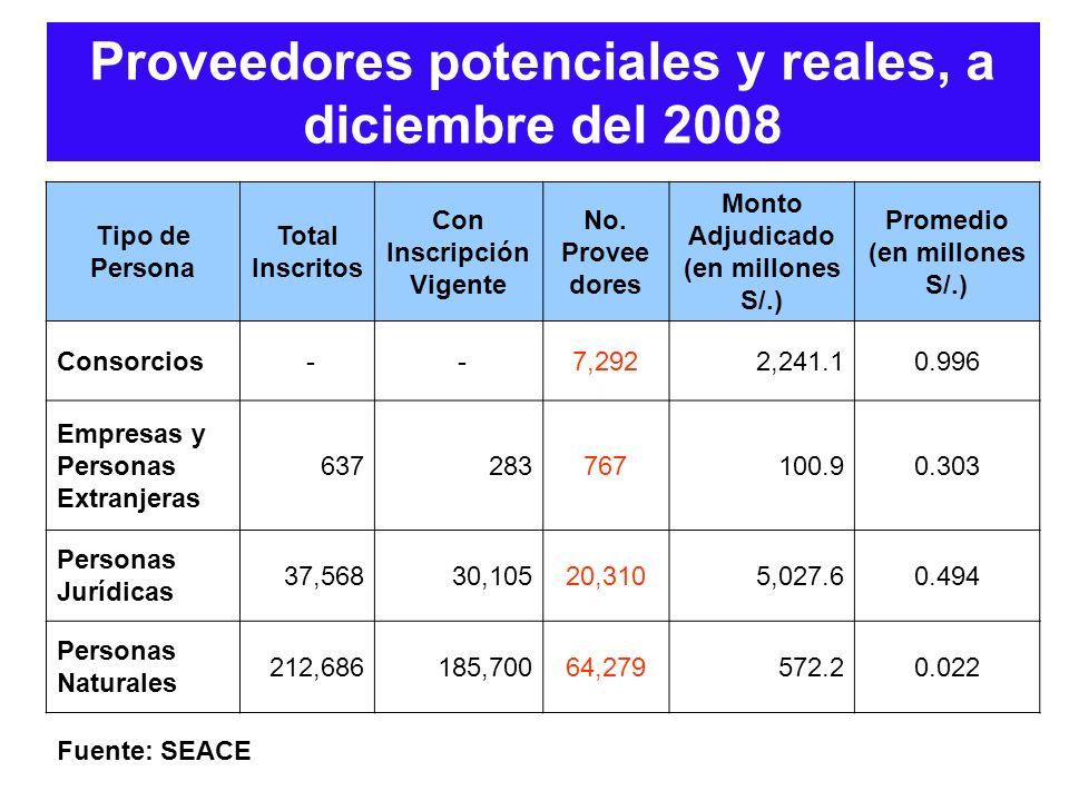 Proveedores potenciales y reales, a diciembre del 2008