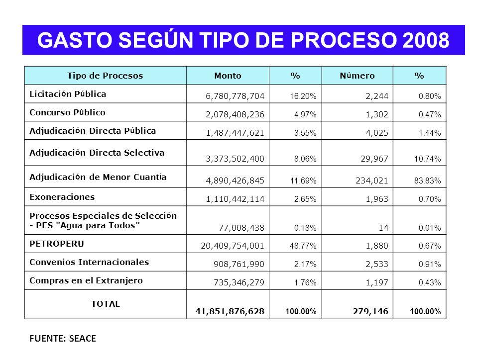 GASTO SEGÚN TIPO DE PROCESO 2008