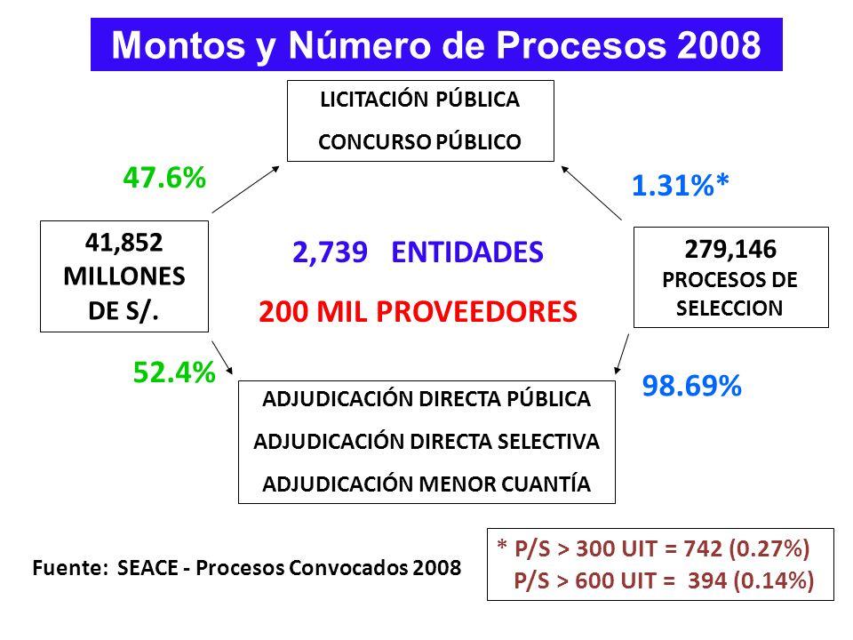Montos y Número de Procesos 2008