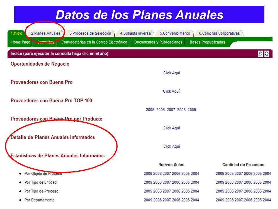 Datos de los Planes Anuales
