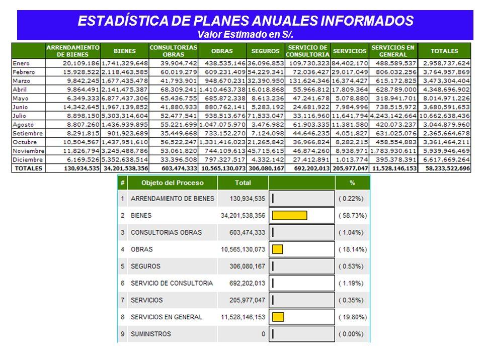 ESTADÍSTICA DE PLANES ANUALES INFORMADOS Valor Estimado en S/.