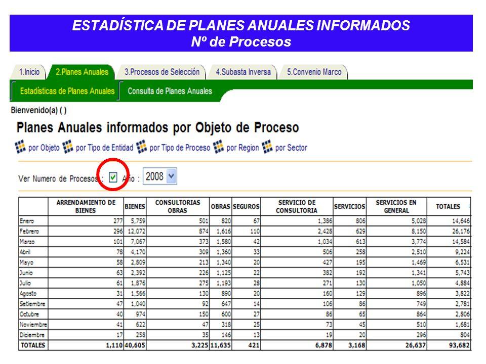 ESTADÍSTICA DE PLANES ANUALES INFORMADOS Nº de Procesos