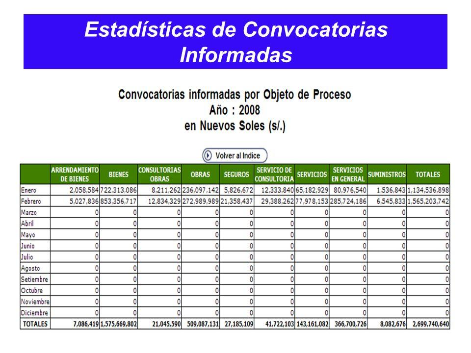 Estadísticas de Convocatorias Informadas