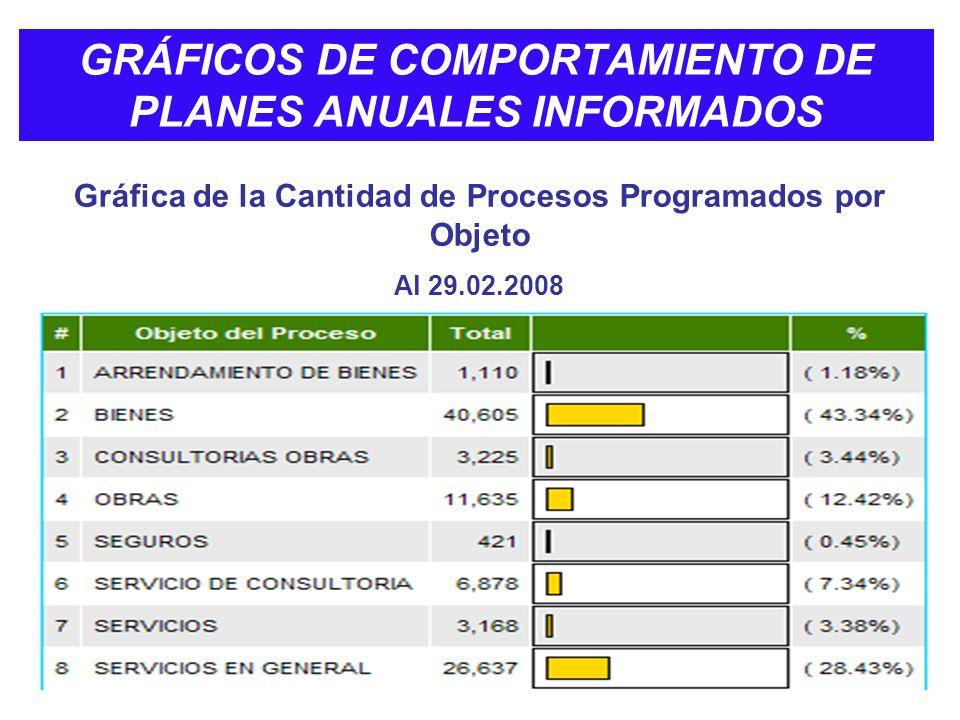 GRÁFICOS DE COMPORTAMIENTO DE PLANES ANUALES INFORMADOS