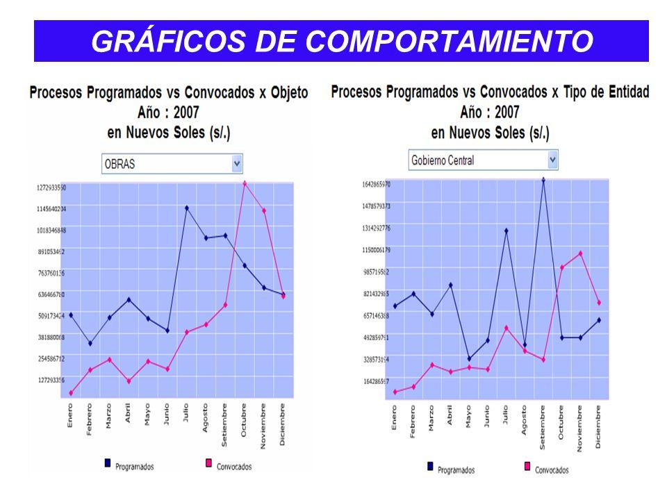 GRÁFICOS DE COMPORTAMIENTO
