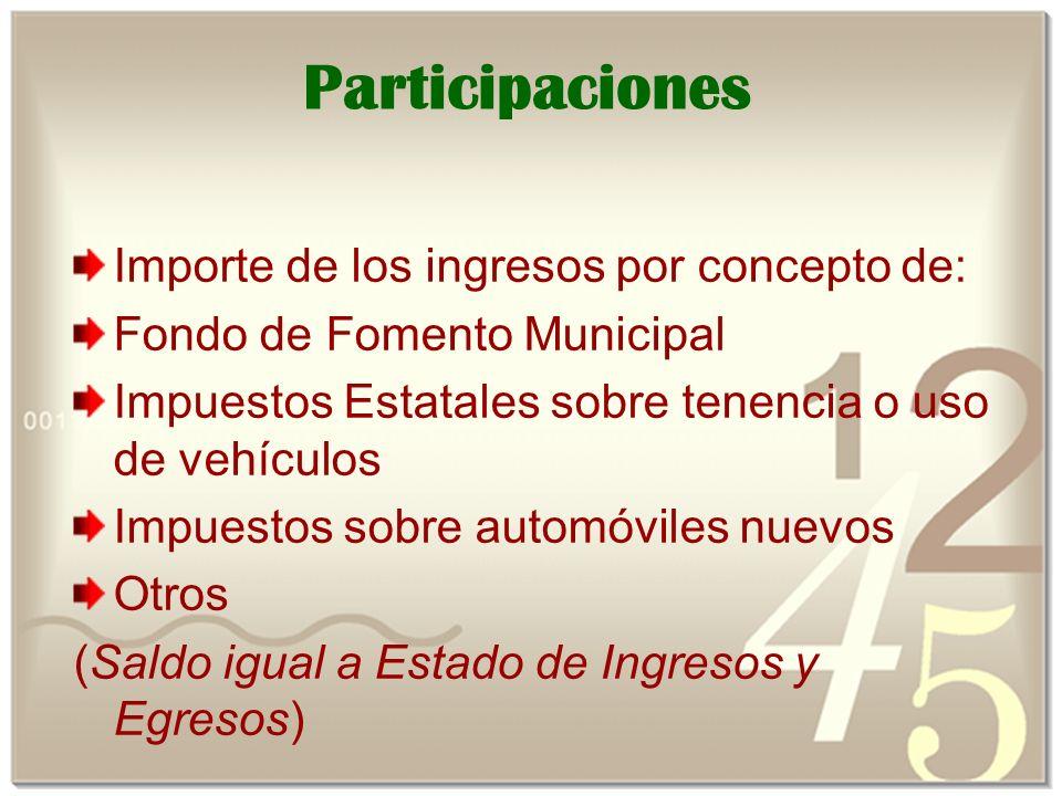 Participaciones Importe de los ingresos por concepto de: