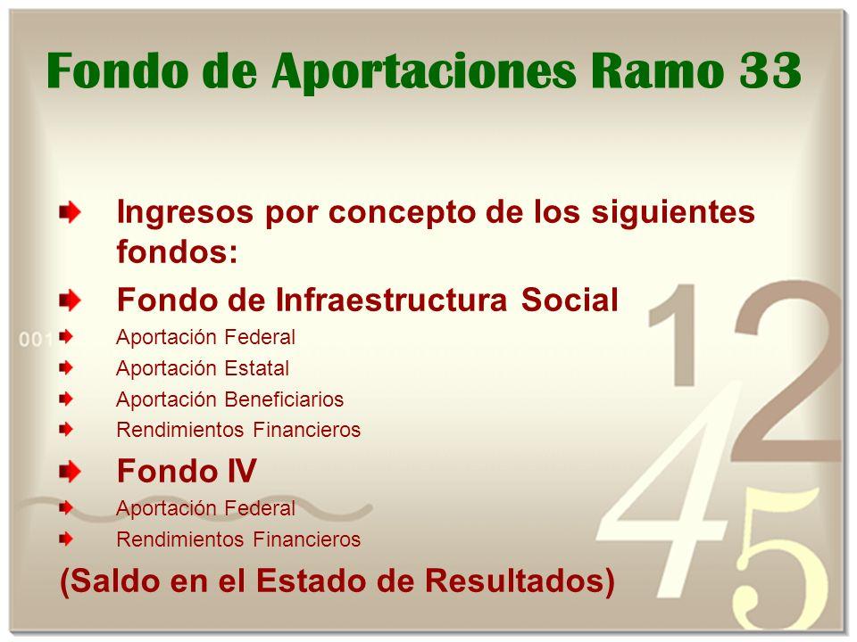 Fondo de Aportaciones Ramo 33