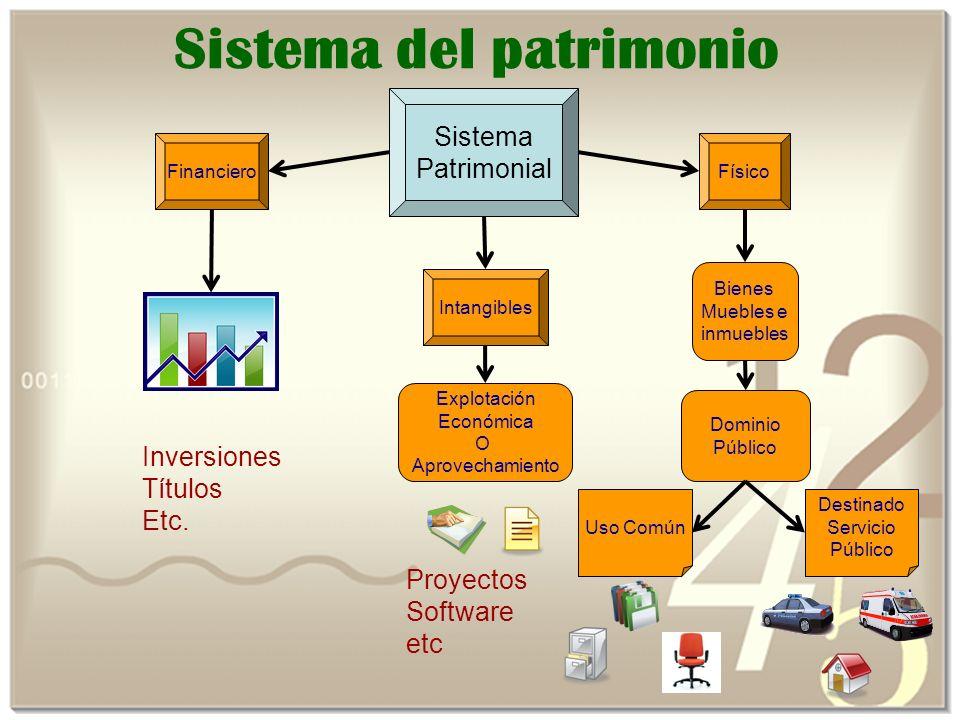 Sistema del patrimonio