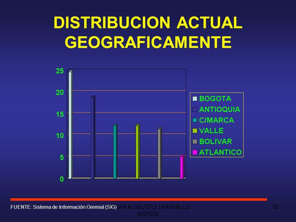 DISTRIBUCION ACTUAL GEOGRAFICAMENTE