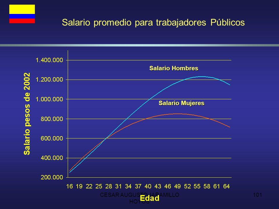 Salario promedio para trabajadores Públicos